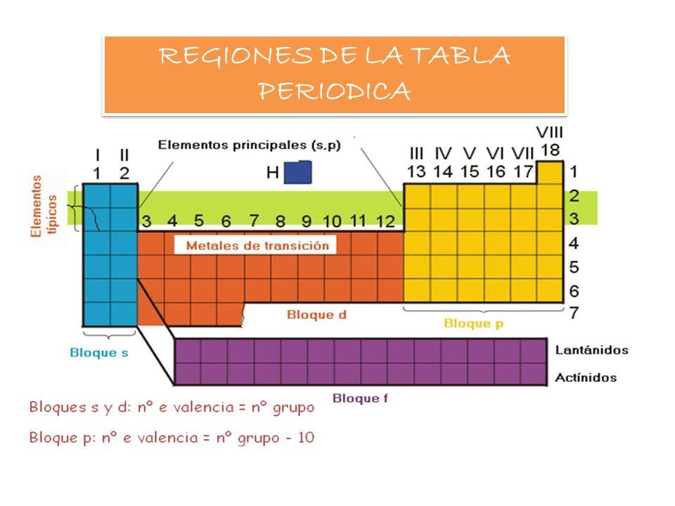 Tabla periodica periodos son siete filas horizontales de elementos 9 regiones de la tabla periodica urtaz Choice Image