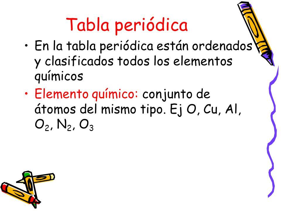 Tabla periodica oa 14 usar la tabla peridica como un modelo para 3 tabla peridica urtaz Images
