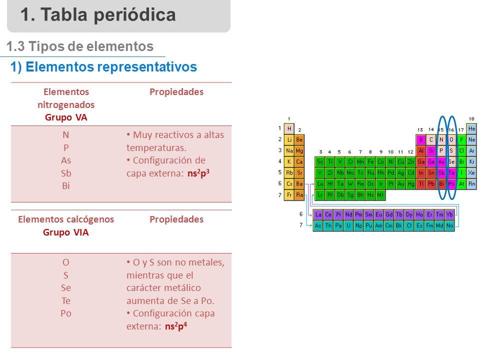 1 elementos representativos elementos nitrogenados grupo va propiedades n p as sb bi muy reactivos a - Tabla Periodica Grupo 6 A