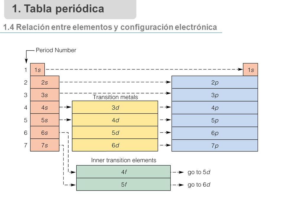 Qumica prof mara alicia bravo colegio senda nueva chile tabla peridica 14 relacin entre elementos y configuracin electrnica urtaz Image collections