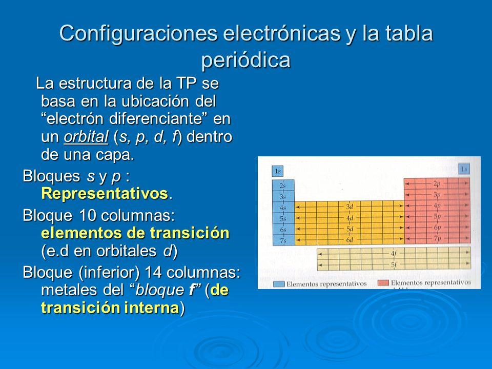 Qumica general qumica 1 2 tabla peridica y nomenclatura 21 configuraciones electrnicas y la tabla peridica la estructura de la tp se basa en la ubicacin urtaz Image collections
