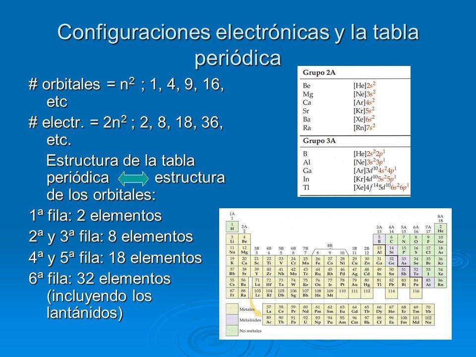 Qumica general qumica 1 2 tabla peridica y nomenclatura 21 configuraciones electrnicas y la tabla peridica orbitales n 2 1 4 urtaz Image collections