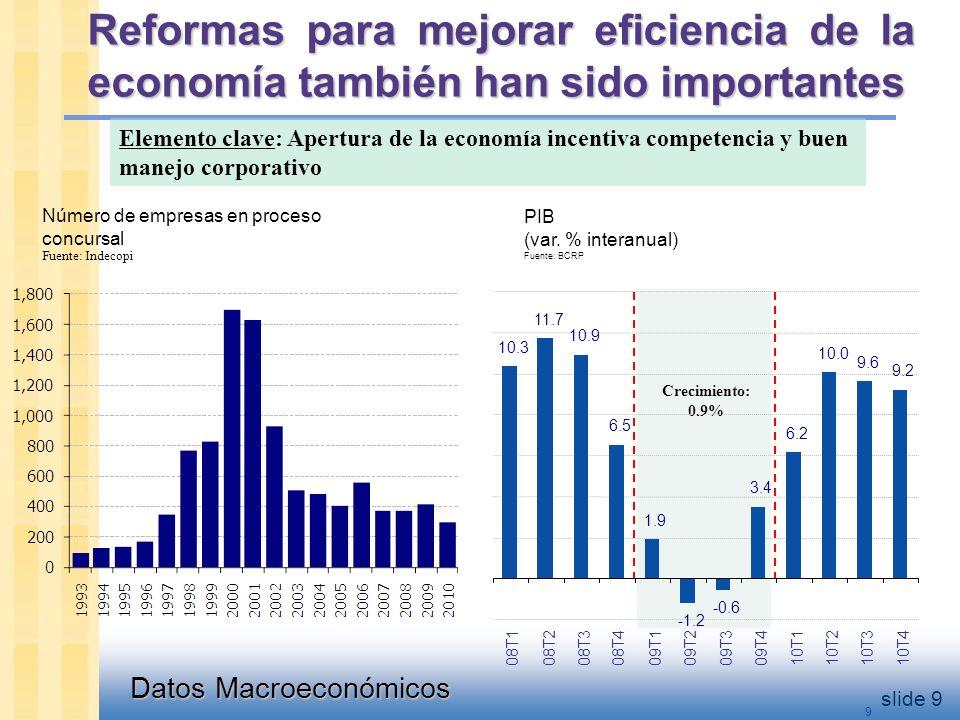 Datos Macroeconómicos slide 9 9 Reformas para mejorar eficiencia de la economía también han sido importantes PIB (var.