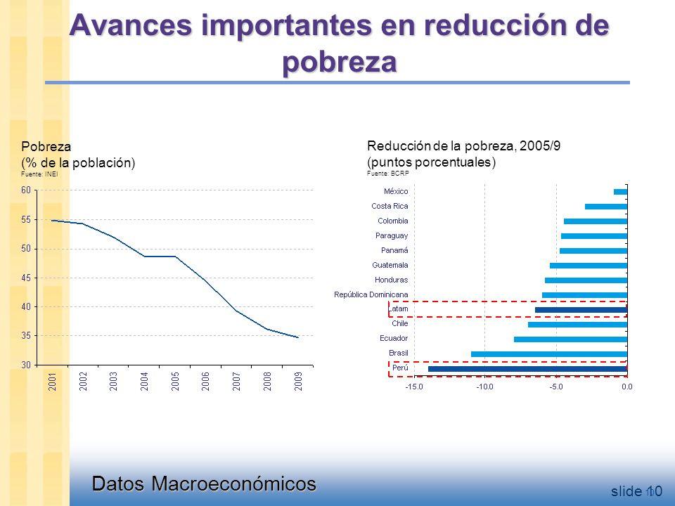 Datos Macroeconómicos slide 10 Avances importantes en reducción de pobreza Pobreza (% de la población) Fuente: INEI Reducción de la pobreza, 2005/9 (puntos porcentuales) Fuente: BCRP 10