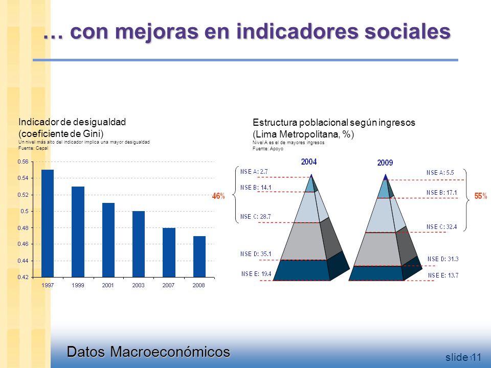 Datos Macroeconómicos slide 11 Estructura poblacional según ingresos (Lima Metropolitana, %) Nivel A es el de mayores ingresos Fuente: Apoyo Indicador de desigualdad (coeficiente de Gini) Un nivel más alto del indicador implica una mayor desigualdad Fuente: Cepal 11 … con mejoras en indicadores sociales
