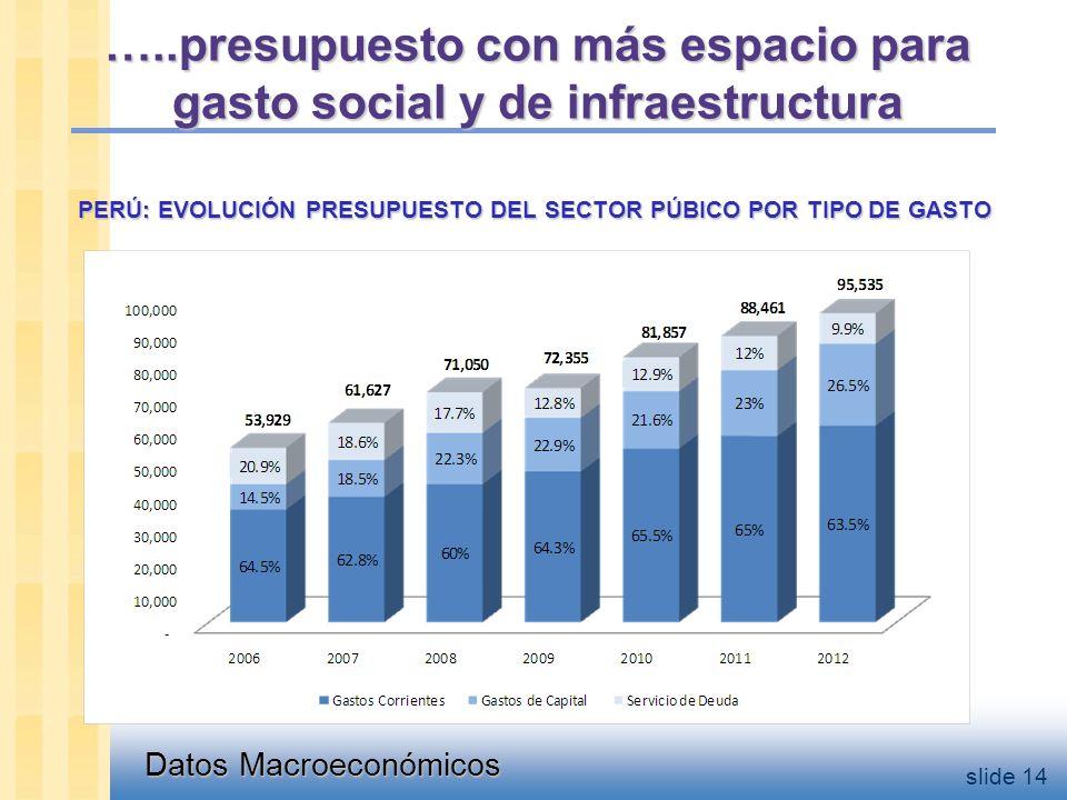 Datos Macroeconómicos slide 14 PERÚ: EVOLUCIÓN PRESUPUESTO DEL SECTOR PÚBICO POR TIPO DE GASTO …..presupuesto con más espacio para gasto social y de infraestructura