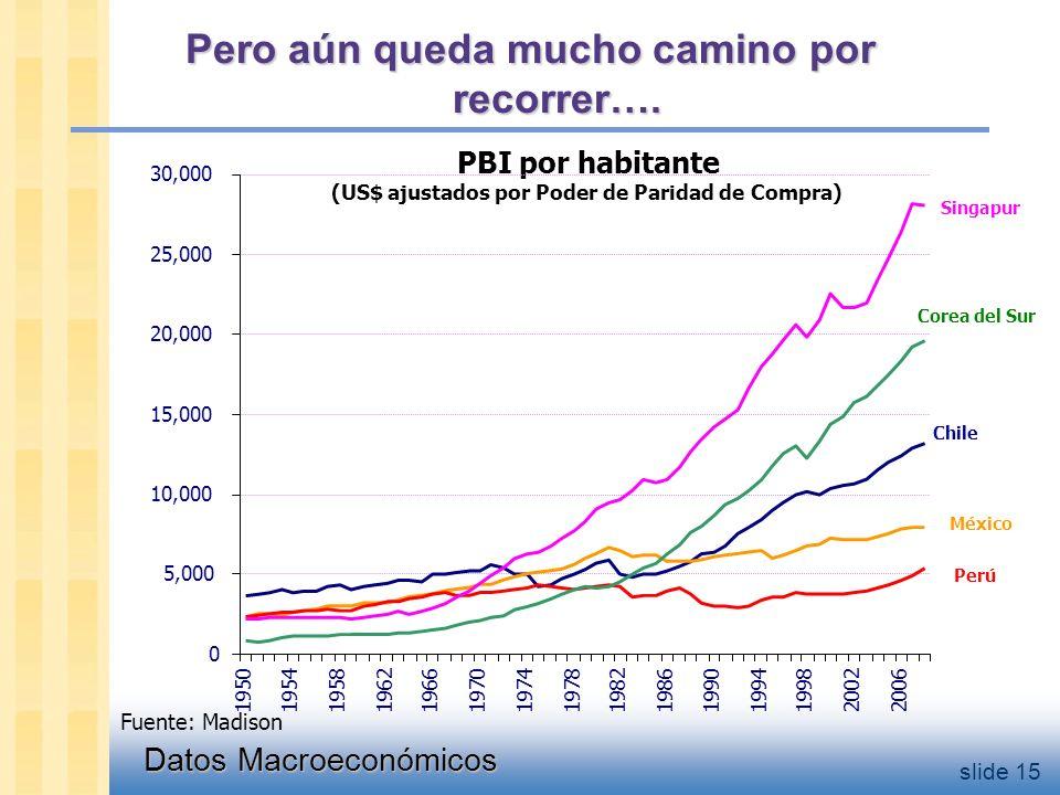 Datos Macroeconómicos slide 15 Pero aún queda mucho camino por recorrer….