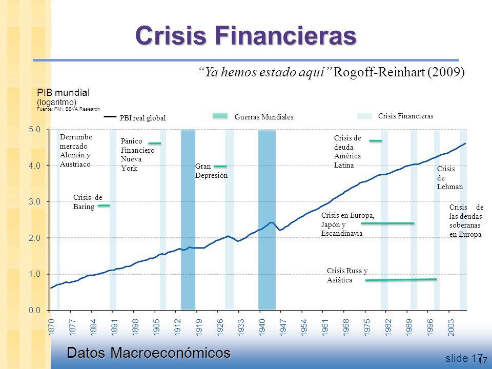 Datos Macroeconómicos slide 17 17 Derrumbe mercado Alemán y Austriaco Crisis de Baring Pánico Financiero Nueva York Gran Depresión Crisis de deuda América Latina Crisis en Europa, Japón y Escandinavia Crisis Rusa y Asiática Crisis de Lehman PBI real global Guerras Mundiales Crisis Financieras Ya hemos estado aquí Rogoff-Reinhart (2009) PIB mundial (logaritmo) Fuente: FMI, BBVA Research Crisis Financieras Crisis de las deudas soberanas en Europa