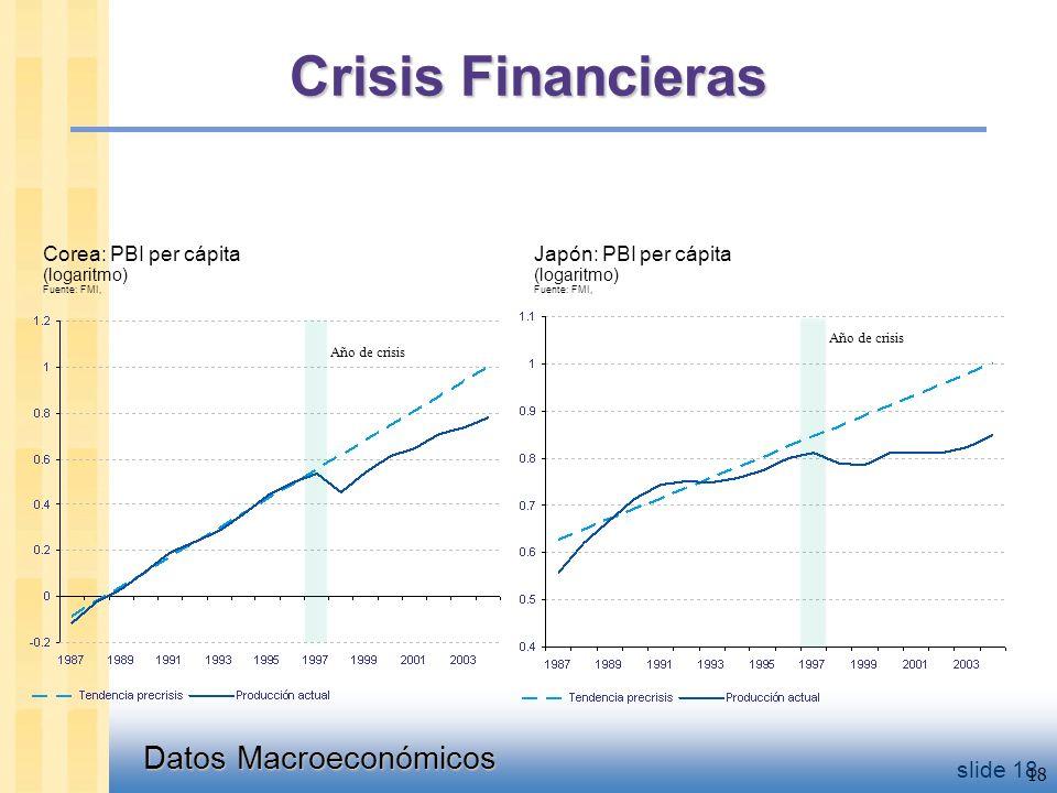 Datos Macroeconómicos slide 18 Corea: PBI per cápita (logaritmo) Fuente: FMI, 18 Año de crisis Japón: PBI per cápita (logaritmo) Fuente: FMI, Año de crisis Crisis Financieras