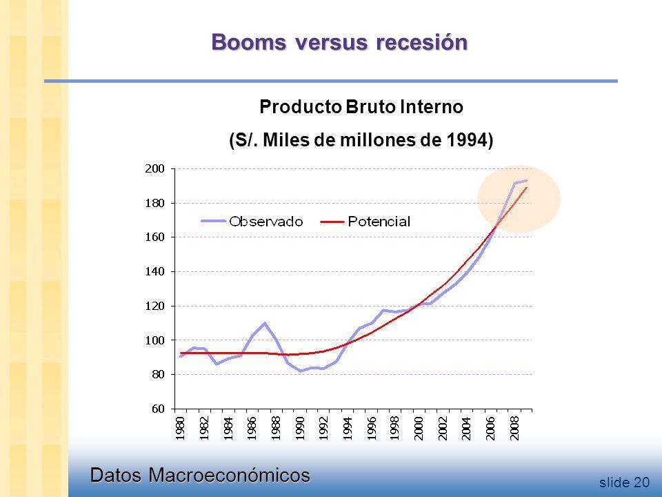 Datos Macroeconómicos slide 20 Booms versus recesión Producto Bruto Interno (S/.