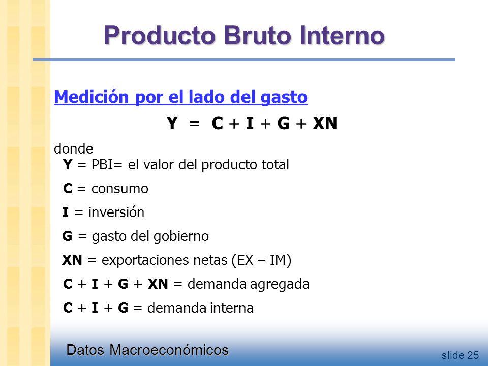 Datos Macroeconómicos slide 25 Producto Bruto Interno Medición por el lado del gasto Y = C + I + G + XN donde Y = PBI= el valor del producto total C = consumo I = inversión G = gasto del gobierno XN = exportaciones netas (EX – IM) C + I + G + XN = demanda agregada C + I + G = demanda interna