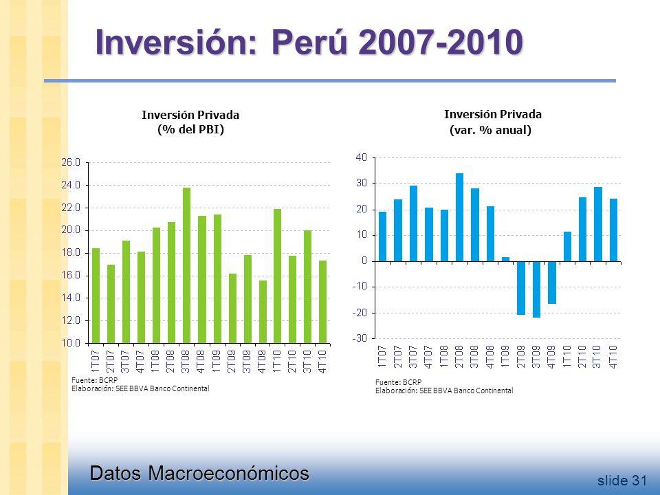 Datos Macroeconómicos slide 31 Inversión: Perú 2007-2010 Fuente: BCRP Elaboración: SEE BBVA Banco Continental Fuente: BCRP Elaboración: SEE BBVA Banco Continental Inversión Privada (var.