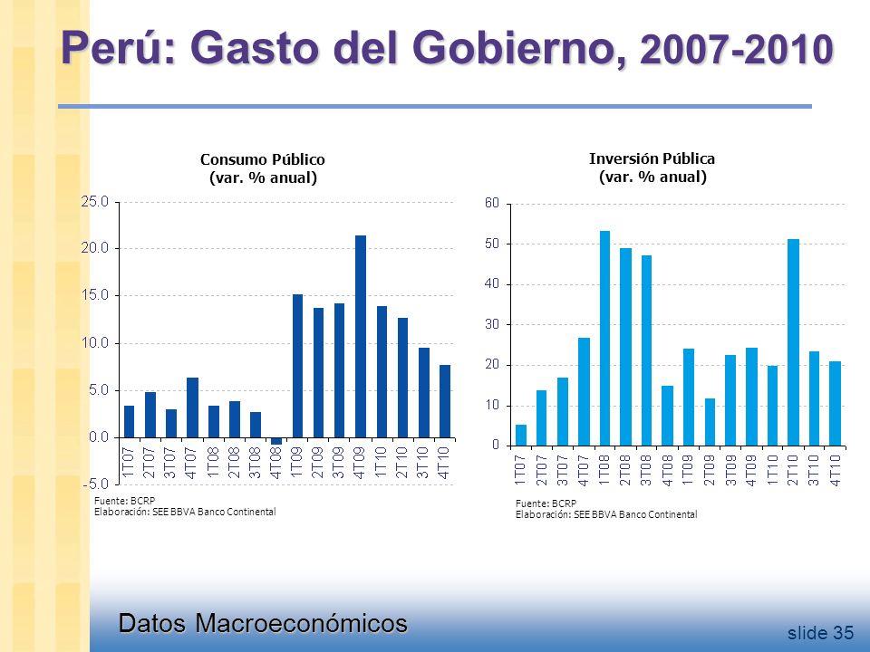 Datos Macroeconómicos slide 35 Perú: Gasto del Gobierno, 2007-2010 Fuente: BCRP Elaboración: SEE BBVA Banco Continental Fuente: BCRP Elaboración: SEE BBVA Banco Continental Consumo Público (var.