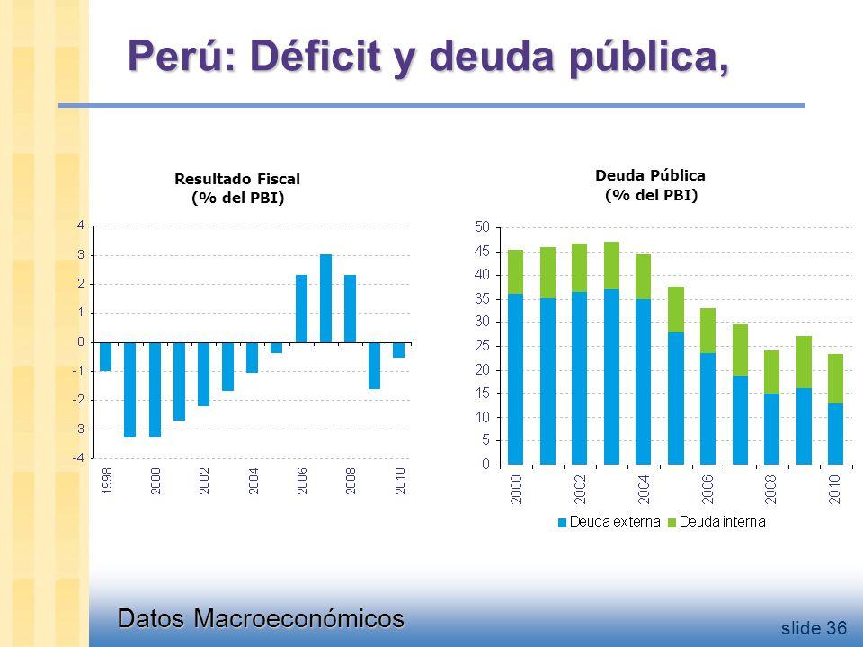 Datos Macroeconómicos slide 36 Perú: Déficit y deuda pública, Resultado Fiscal (% del PBI) Deuda Pública (% del PBI)