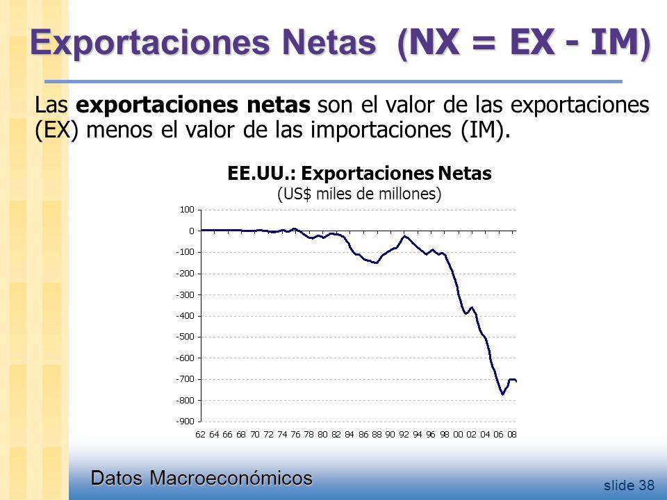 Datos Macroeconómicos slide 38 Exportaciones Netas ( NX = EX - IM ) Las exportaciones netas son el valor de las exportaciones (EX) menos el valor de las importaciones (IM).