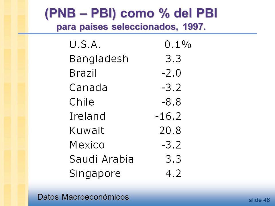 Datos Macroeconómicos slide 46 (PNB – PBI) como % del PBI para países seleccionados, 1997.