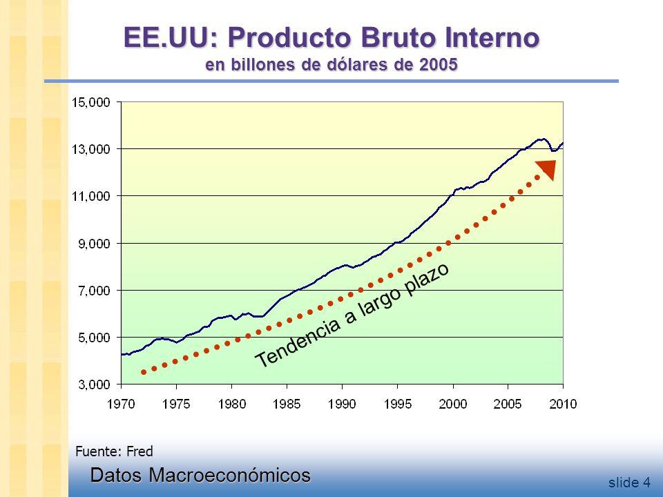 Datos Macroeconómicos slide 4 EE.UU: Producto Bruto Interno en billones de dólares de 2005 Tendencia a largo plazo Fuente: Fred
