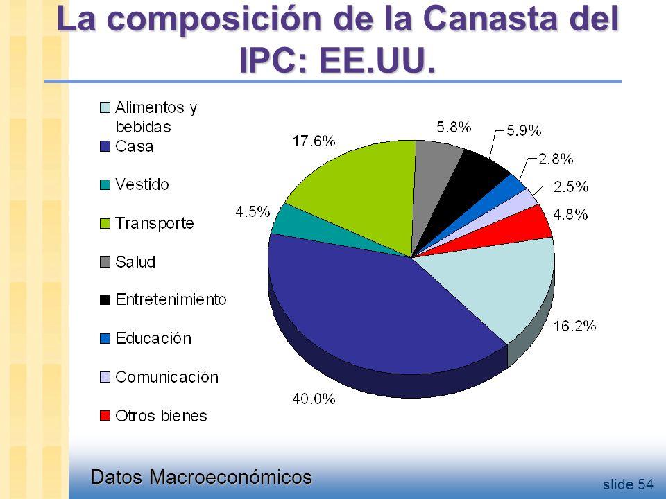 Datos Macroeconómicos slide 54 La composición de la Canasta del IPC: EE.UU.