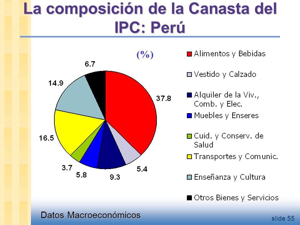 Datos Macroeconómicos slide 55 La composición de la Canasta del IPC: Perú (%)