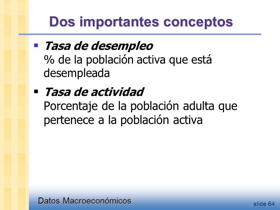 Datos Macroeconómicos slide 64 Dos importantes conceptos  Tasa de desempleo % de la población activa que está desempleada  Tasa de actividad Porcentaje de la población adulta que pertenece a la población activa