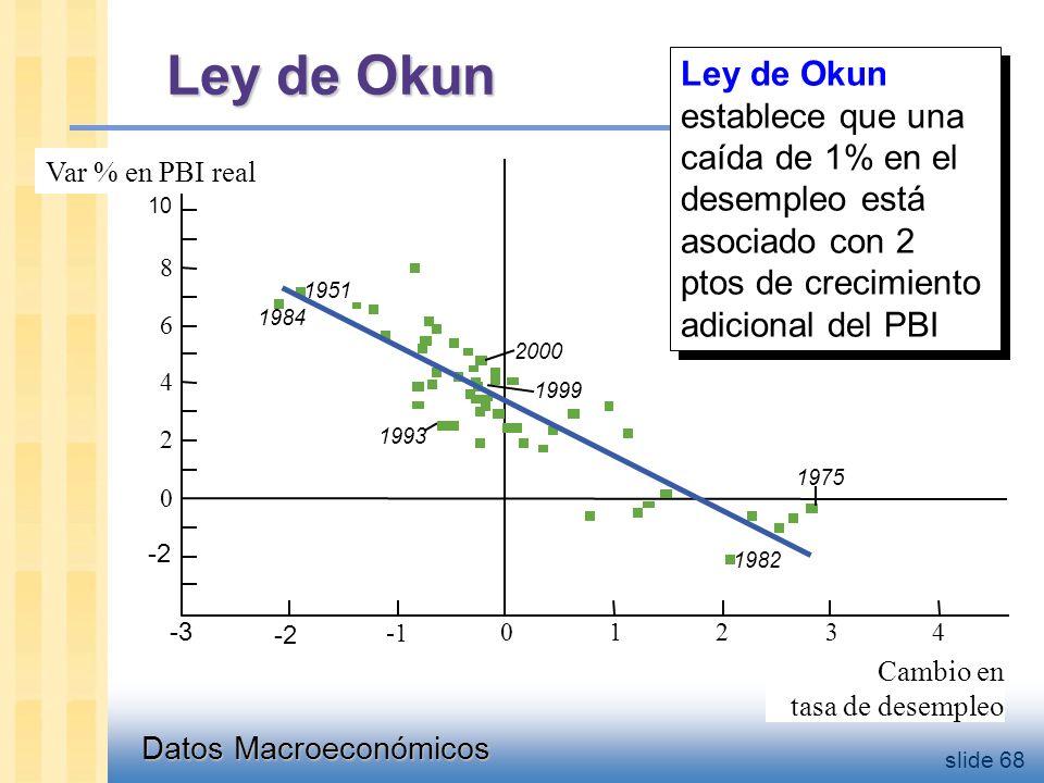 Datos Macroeconómicos slide 68 Ley de Okun 1951 1984 1999 2000 1993 1982 1975 Cambio en tasa de desempleo 10 -3 -2 01243 8 6 4 2 0 -2 Var % en PBI real Ley de Okun establece que una caída de 1% en el desempleo está asociado con 2 ptos de crecimiento adicional del PBI