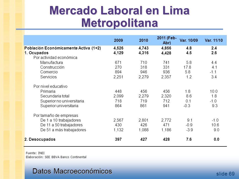 Datos Macroeconómicos slide 69 Mercado Laboral en Lima Metropolitana Fuente: INEI Elaboración: SEE BBVA Banco Continental 20092010 2011 (Feb- Abr) Var.