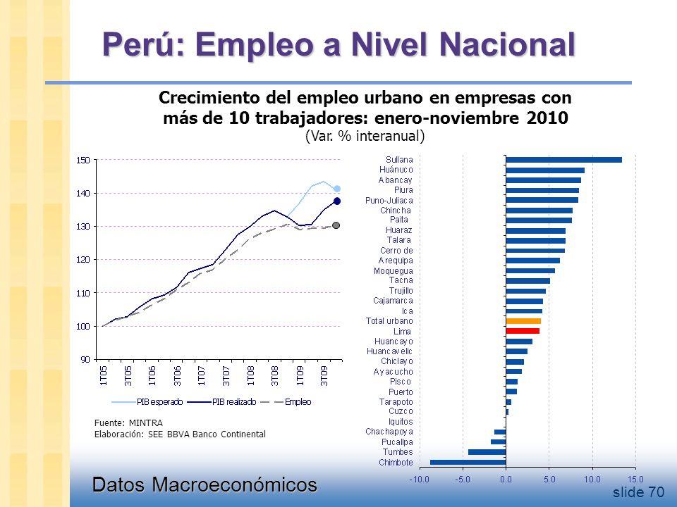 Datos Macroeconómicos slide 70 Perú: Empleo a Nivel Nacional Crecimiento del empleo urbano en empresas con más de 10 trabajadores: enero-noviembre 2010 (Var.