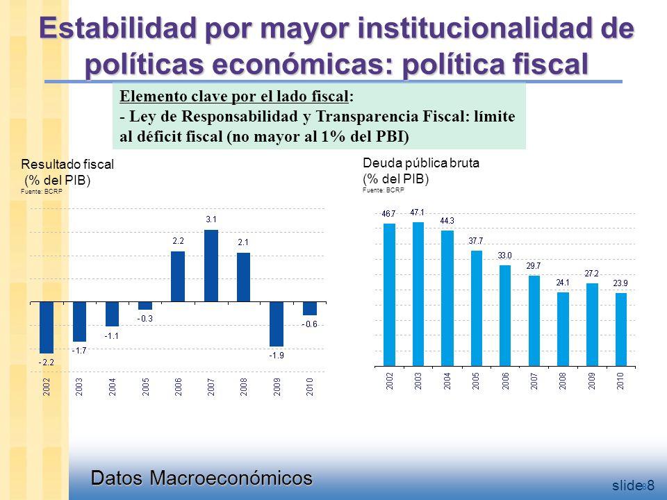 Datos Macroeconómicos slide 8 Resultado fiscal (% del PIB) Fuente: BCRP Deuda pública bruta (% del PIB) Fuente: BCRP 8 Elemento clave por el lado fiscal: - Ley de Responsabilidad y Transparencia Fiscal: límite al déficit fiscal (no mayor al 1% del PBI) Estabilidad por mayor institucionalidad de políticas económicas: política fiscal