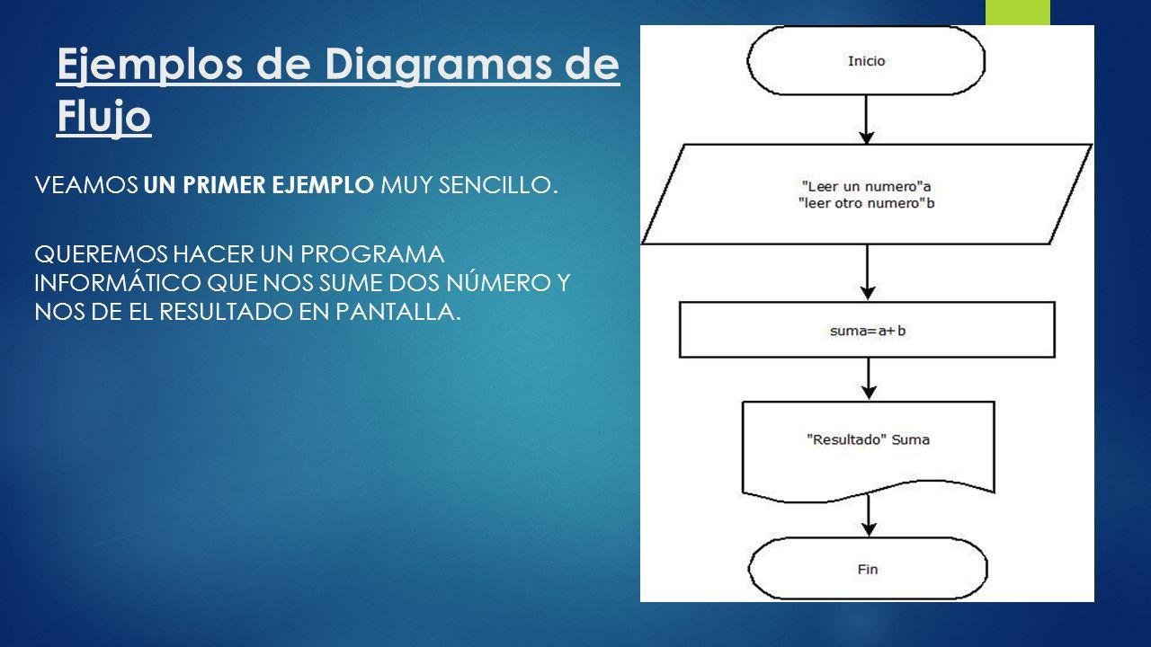 Qu es un diagrama de flujo un diagrama de flujo tambin llamado ejemplos de diagramas de flujo veamos un primer ejemplo muy sencillo ccuart Images