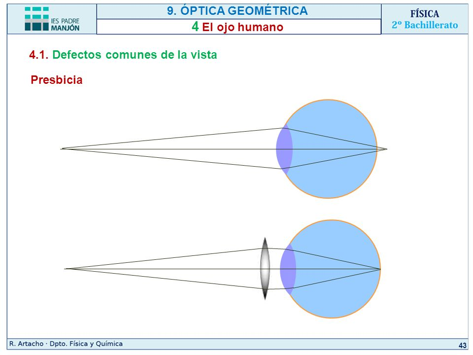 BACHILLERATO FÍSICA R. Artacho Dpto. de Física y Química 9. ÓPTICA ...