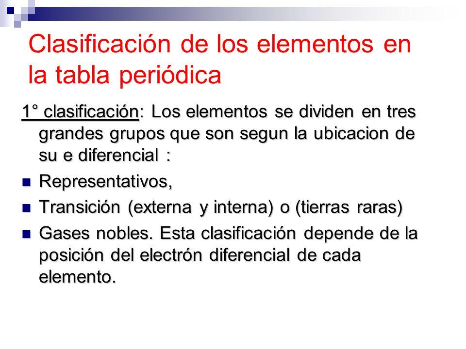 Ae 1 describir investigaciones cientficas clsicas o clasificacin de los elementos en la tabla peridica 1 clasificacin los elementos se dividen urtaz Images