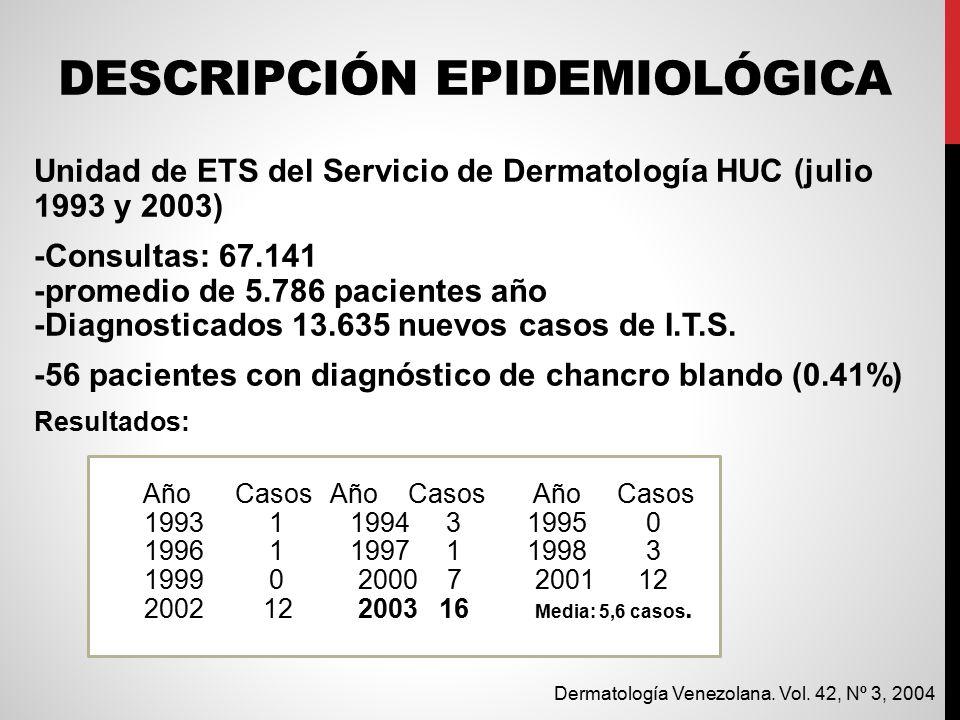 DESCRIPCIÓN EPIDEMIOLÓGICA Unidad de ETS del Servicio de Dermatología HUC (julio 1993 y 2003) -Consultas: 67.141 -promedio de 5.786 pacientes año -Diagnosticados 13.635 nuevos casos de I.T.S.