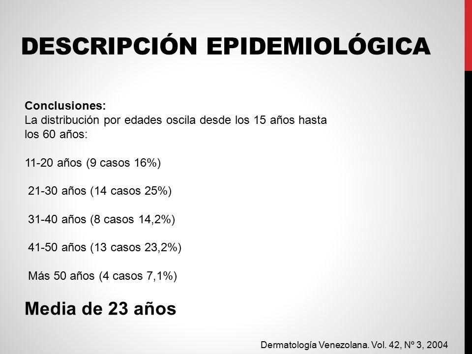 DESCRIPCIÓN EPIDEMIOLÓGICA Conclusiones: La distribución por edades oscila desde los 15 años hasta los 60 años: 11-20 años (9 casos 16%) 21-30 años (14 casos 25%) 31-40 años (8 casos 14,2%) 41-50 años (13 casos 23,2%) Más 50 años (4 casos 7,1%) Media de 23 años Dermatología Venezolana.