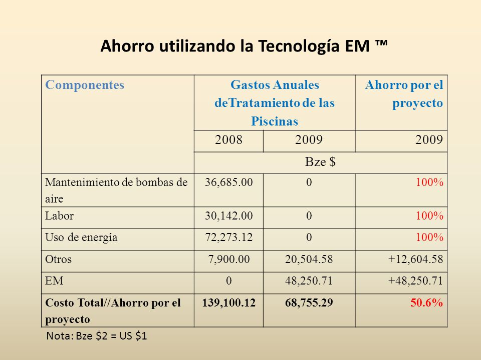 Componentes Gastos Anuales deTratamiento de las Piscinas Ahorro por el proyecto 20082009 Bze $ Mantenimiento de bombas de aire 36,685.000100% Labor30,142.000100% Uso de energía72,273.120100% Otros7,900.0020,504.58+12,604.58 EM048,250.71+48,250.71 Costo Total//Ahorro por el proyecto 139,100.1268,755.2950.6% Ahorro utilizando la Tecnología EM Nota: Bze $2 = US $1