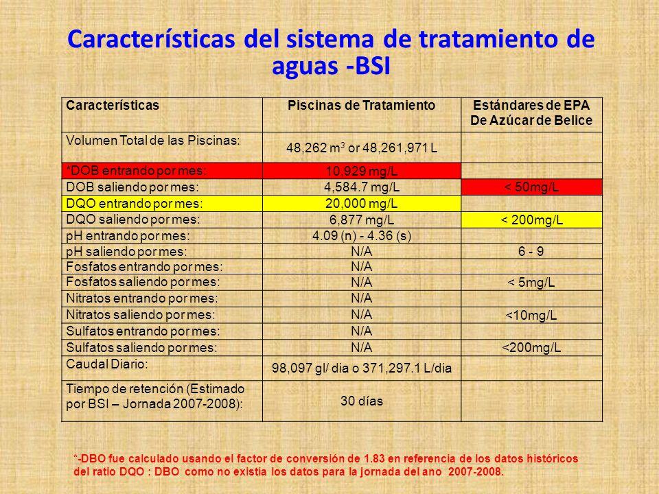 CaracterísticasPiscinas de TratamientoEstándares de EPA De Azúcar de Belice Volumen Total de las Piscinas: 48,262 m 3 or 48,261,971 L *DOB entrando por mes: 10,929 mg/L DOB saliendo por mes: 4,584.7 mg/L< 50mg/L DQO entrando por mes: 20,000 mg/L DQO saliendo por mes: 6,877 mg/L< 200mg/L pH entrando por mes: 4.09 (n) - 4.36 (s) pH saliendo por mes: N/A6 - 9 Fosfatos entrando por mes: N/A Fosfatos saliendo por mes: N/A< 5mg/L Nitratos entrando por mes:N/A Nitratos saliendo por mes:N/A <10mg/L Sulfatos entrando por mes:N/A Sulfatos saliendo por mes:N/A <200mg/L Caudal Diario: 98,097 gl/ dia o 371,297.1 L/dia Tiempo de retención (Estimado por BSI – Jornada 2007-2008): 30 días *-DBO fue calculado usando el factor de conversión de 1.83 en referencia de los datos históricos del ratio DQO : DBO como no existía los datos para la jornada del ano 2007-2008.