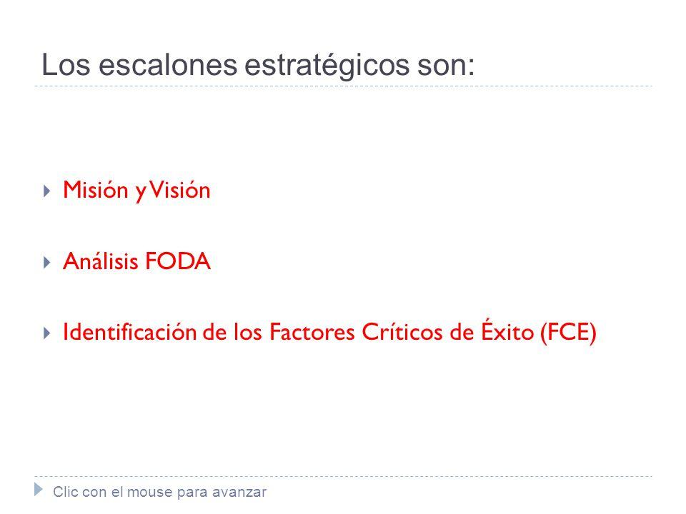 Los escalones estratégicos son: Misión y Visión Análisis FODA Identificación de los Factores Críticos de Éxito (FCE) Clic con el mouse para avanzar