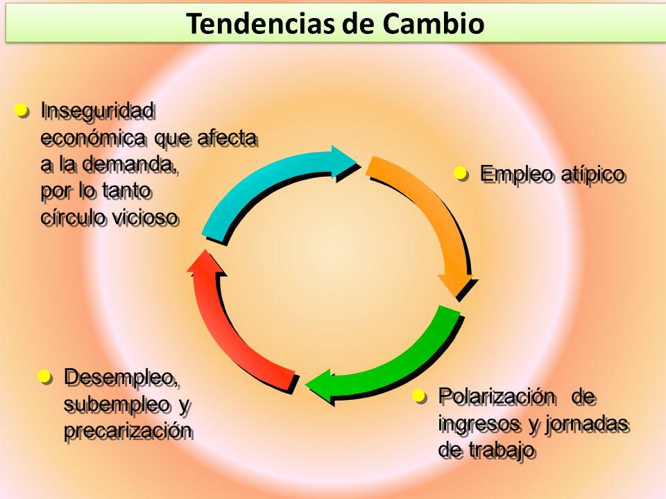 Tendencias de Cambio Inseguridad económica que afecta a la demanda, por lo tanto círculo vicioso Empleo atípico Polarización de ingresos y jornadas de