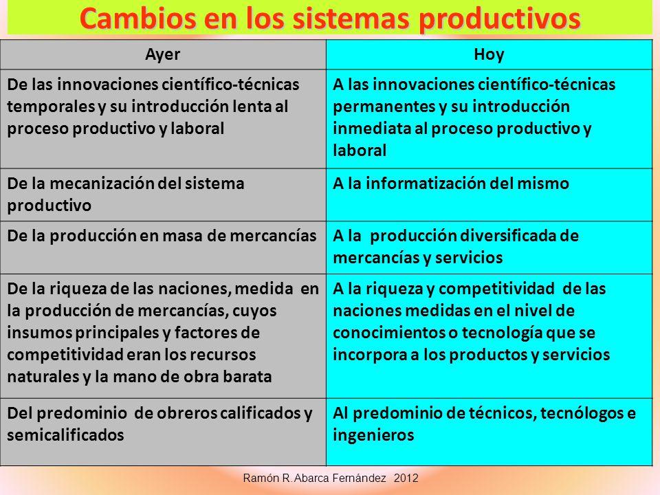 Cambios en los sistemas productivos AyerHoy De las innovaciones científico-técnicas temporales y su introducción lenta al proceso productivo y laboral