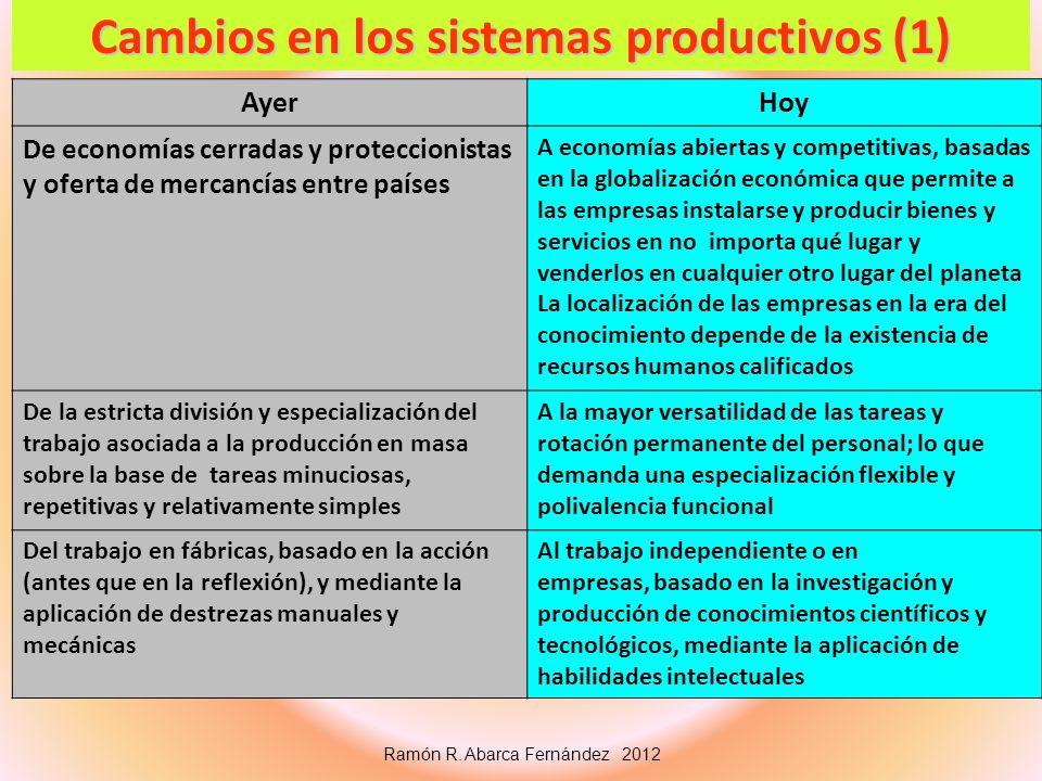Cambios en los sistemas productivos (1) Ramón R. Abarca Fernández 2012 AyerHoy De economías cerradas y proteccionistas y oferta de mercancías entre pa