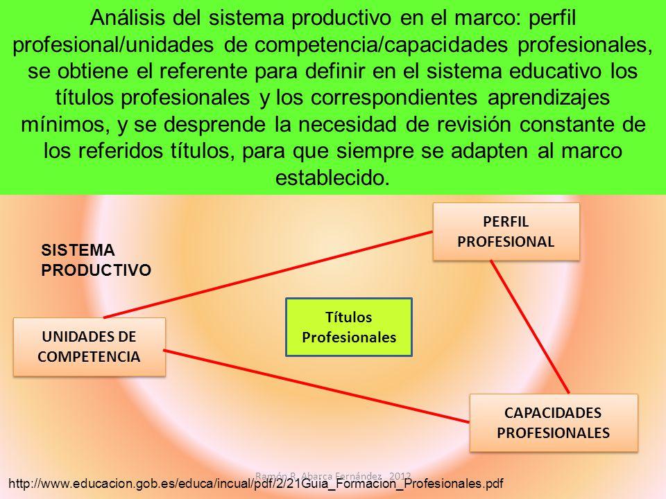 Análisis del sistema productivo en el marco: perfil profesional/unidades de competencia/capacidades profesionales, se obtiene el referente para defini