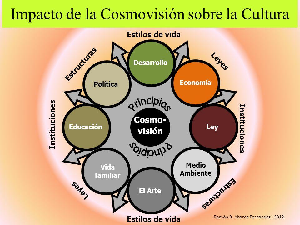 Impacto de la Cosmovisión sobre la Cultura Desarrollo Economía Medio Ambiente LeyEducación Vida familiar El Arte Política Cosmo-visión Estructuras Est