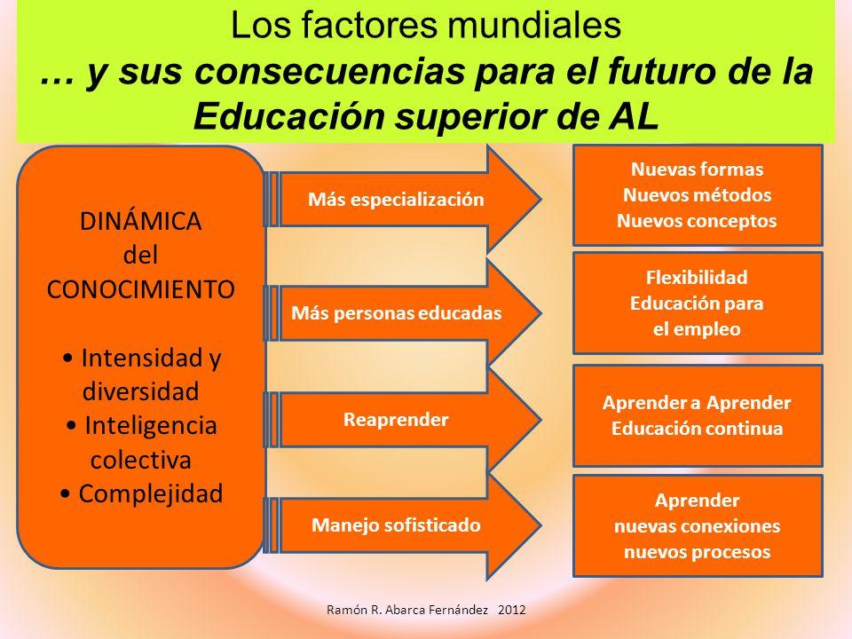 Los factores mundiales … y sus consecuencias para el futuro de la Educación superior de AL DINÁMICA del CONOCIMIENTO Intensidad y diversidad Inteligen