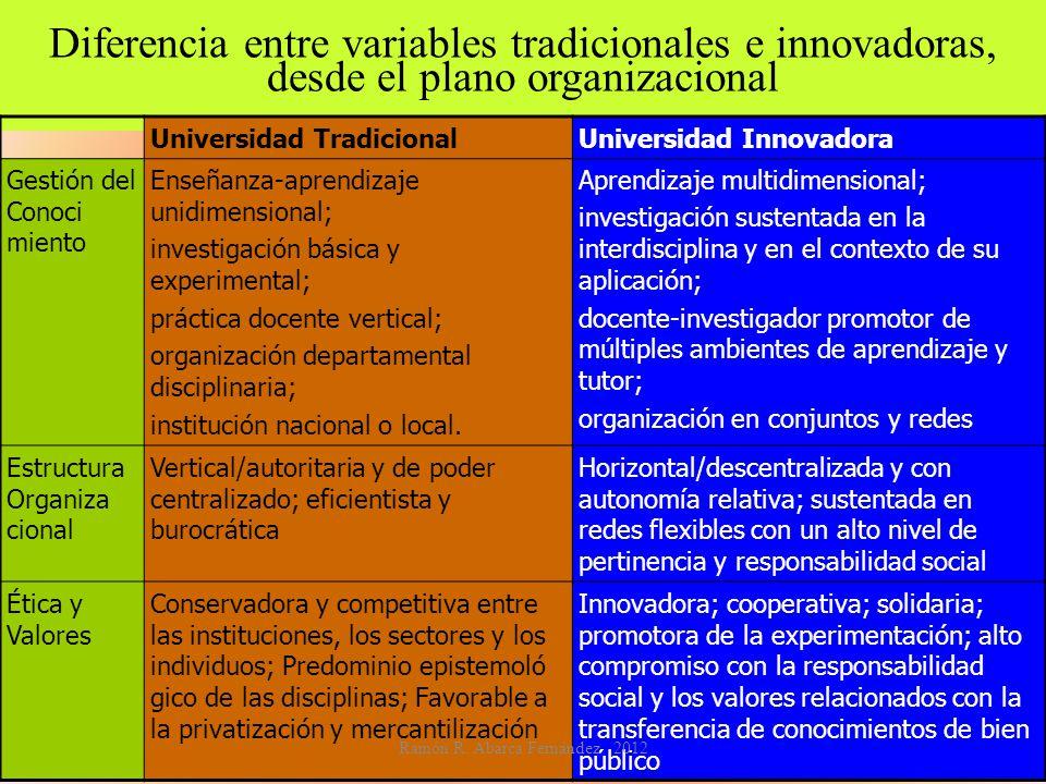 Diferencia entre variables tradicionales e innovadoras, desde el plano organizacional Universidad TradicionalUniversidad Innovadora Gestión del Conoci