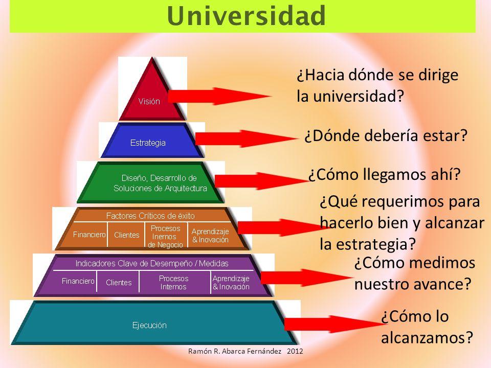 Universidad ¿Hacia dónde se dirige la universidad? ¿Dónde debería estar? ¿Cómo llegamos ahí? ¿Qué requerimos para hacerlo bien y alcanzar la estrategi