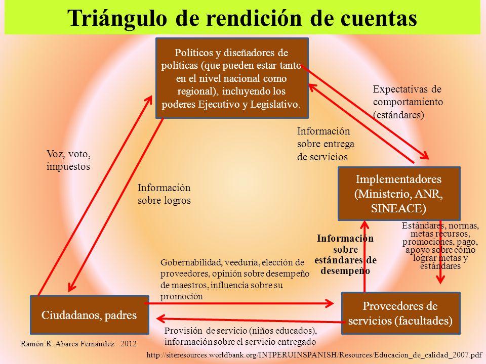 Triángulo de rendición de cuentas http://siteresources.worldbank.org/INTPERUINSPANISH/Resources/Educacion_de_calidad_2007.pdf Políticos y diseñadores