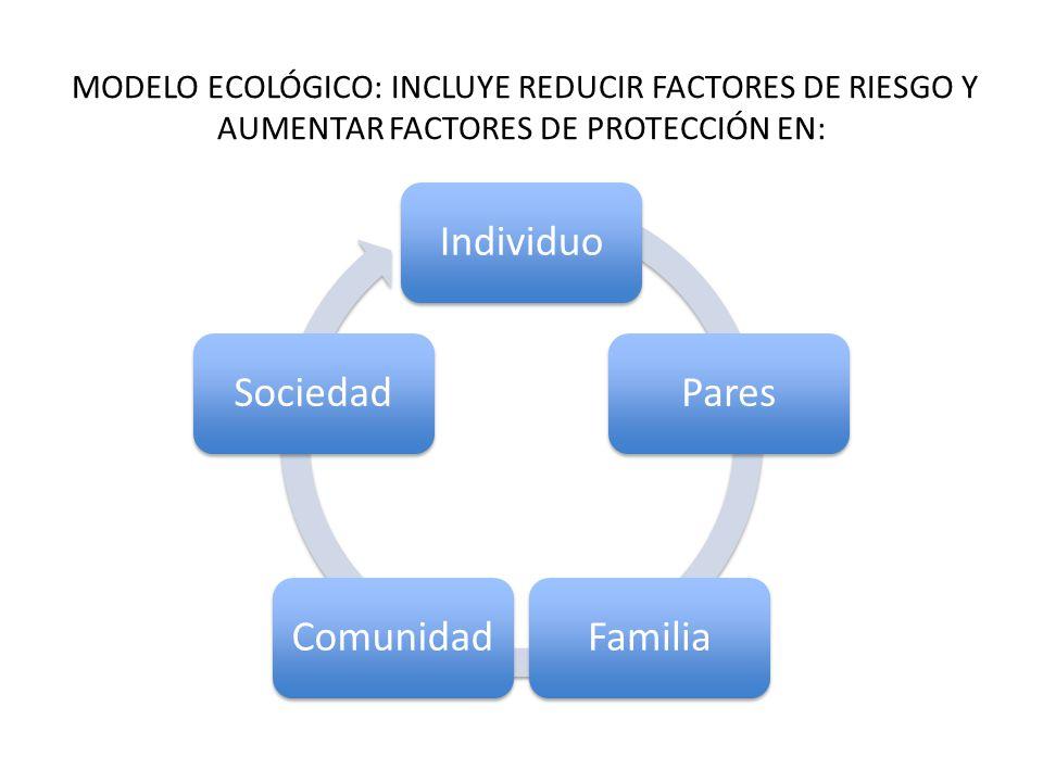 MODELO ECOLÓGICO: INCLUYE REDUCIR FACTORES DE RIESGO Y AUMENTAR FACTORES DE PROTECCIÓN EN: IndividuoParesFamiliaComunidadSociedad
