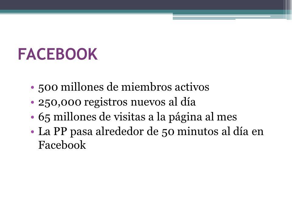 FACEBOOK 500 millones de miembros activos 250,000 registros nuevos al día 65 millones de visitas a la página al mes La PP pasa alrededor de 50 minutos al día en Facebook