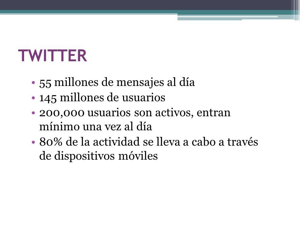 TWITTER 55 millones de mensajes al día 145 millones de usuarios 200,000 usuarios son activos, entran mínimo una vez al día 80% de la actividad se lleva a cabo a través de dispositivos móviles