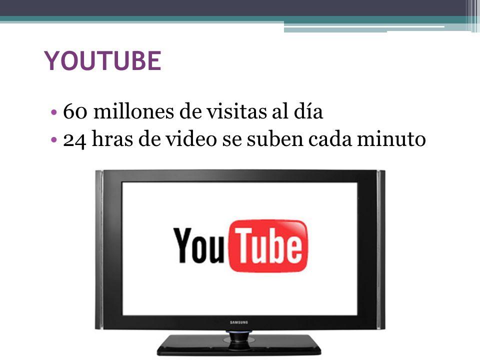 YOUTUBE 60 millones de visitas al día 24 hras de video se suben cada minuto
