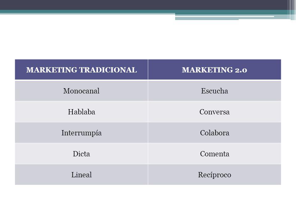 MARKETING TRADICIONALMARKETING 2.0 MonocanalEscucha HablabaConversa InterrumpíaColabora DictaComenta LinealRecíproco